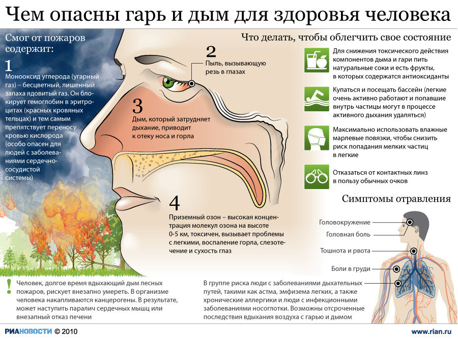 the health effects of smog to a person